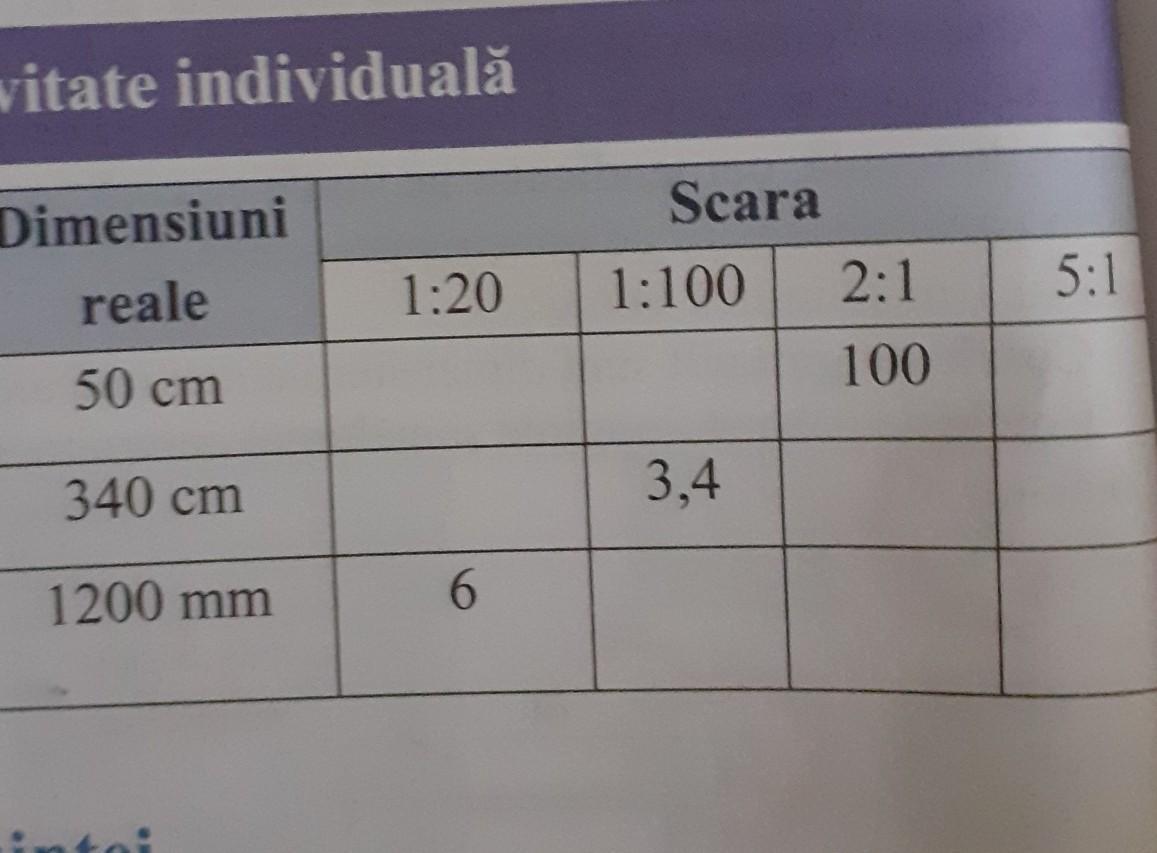 vizualizați tabelul la scară)