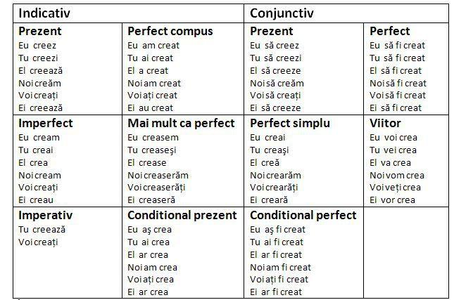 timpurile verbelor Referate si recenzii pentru toate materiile: romana, franceza, engleza, istorie, geografie, economie.